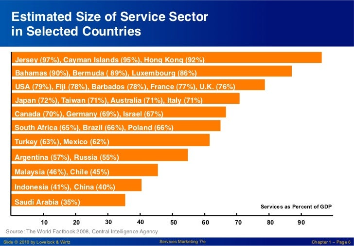"""Estimated Size of Service Sector   in Selected Countries""""     Jersey (97%), Cayman Islands (95%), Hong Kong (92%)!     Ba..."""