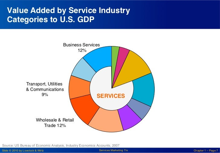 Value Added by Service Industry    Categories to U.S. GDP!                                       Business Services       ...
