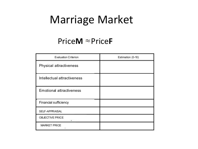 Marriage Market PriceМ PriceF Evaluation Criterion Estimation (0-10) Physical attractiveness Intellectual attractiveness E...