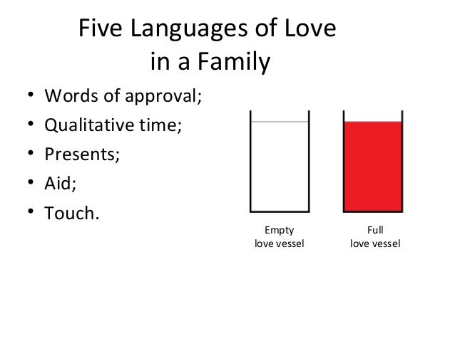 Five Languages of Love in a Family • Words of approval; • Qualitative time; • Presents; • Aid; • Touch. Empty love vessel ...