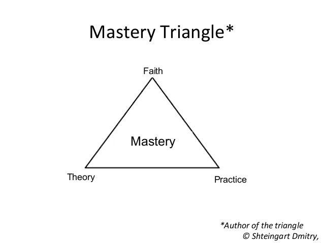 Mastery Triangle* *Author of the triangle © Shteingart Dmitry, Faith Theory Practice Mastery