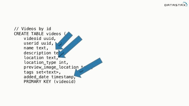 A Cassandra + Solr + Spark Love Triangle Using DataStax