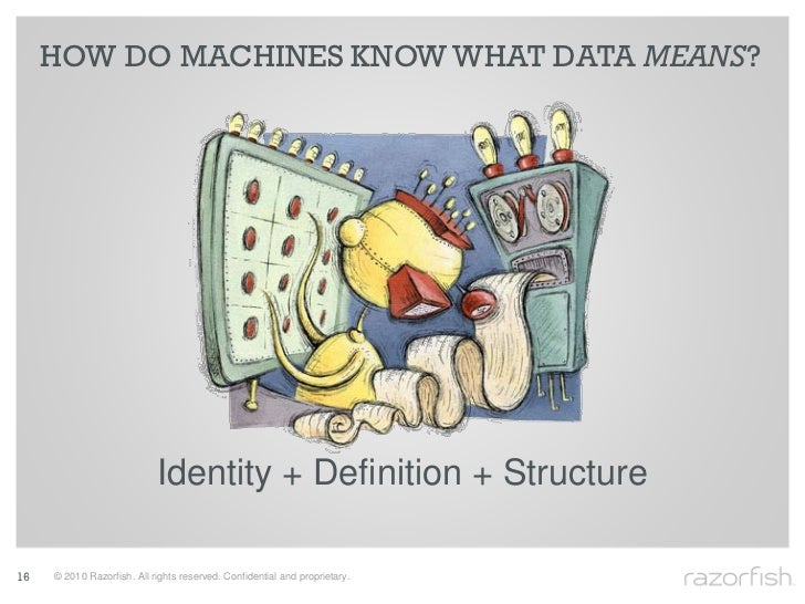 HOW DO MACHINES KNOW WHAT DATA MEANS?                                 Identity + Definition + Structure  16   © 2010 Razor...