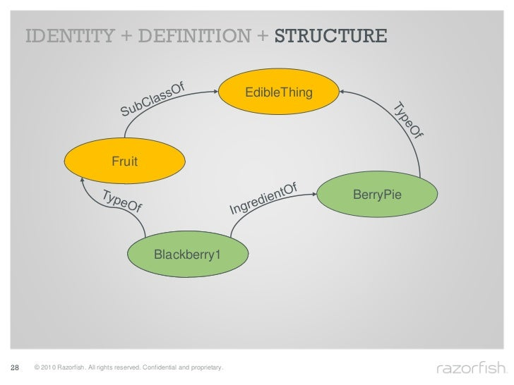 IDENTITY + DEFINITION + STRUCTURE                                                                              EdibleThing...