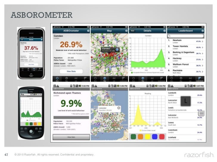 ASBOROMETER     47   © 2010 Razorfish. All rights reserved. Confidential and proprietary.