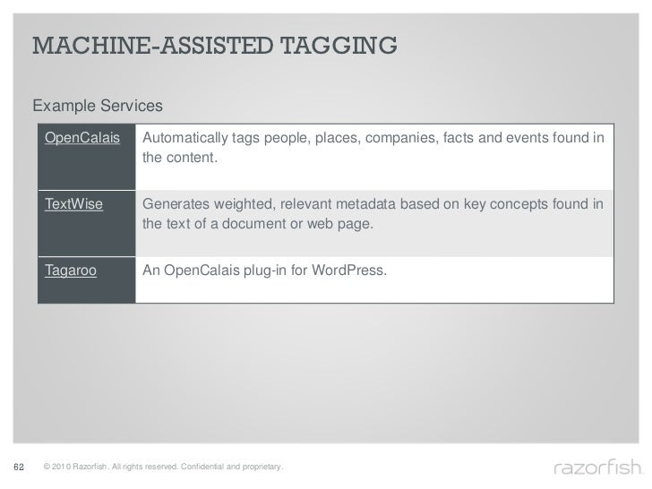MACHINE-ASSISTED TAGGING       Example Services       OpenCalais                 Automatically tags people, places, compan...