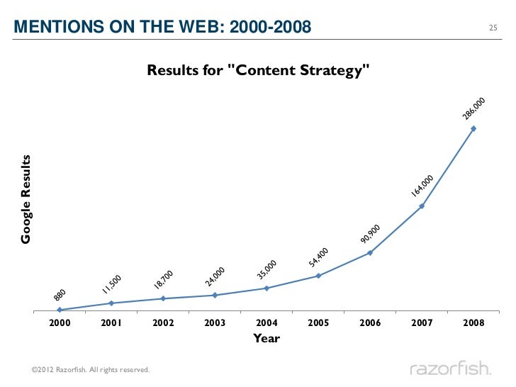 MENTIONS ON THE WEB: 2000-2008                                                                        25                  ...