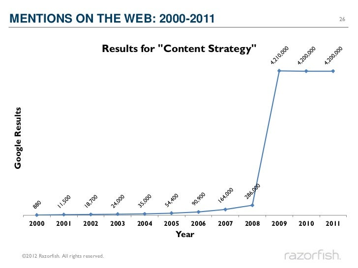MENTIONS ON THE WEB: 2000-2011                                                                                  26        ...