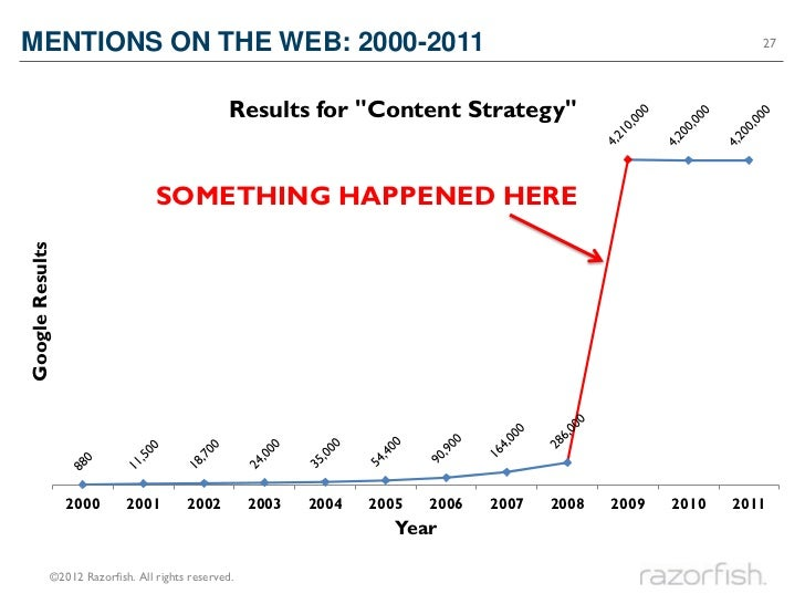 MENTIONS ON THE WEB: 2000-2011                                                                                  27        ...
