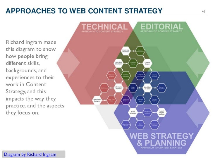 APPROACHES TO WEB CONTENT STRATEGY   43Richard Ingram madethis diagram to showhow people bringdifferent skills,backgrounds...