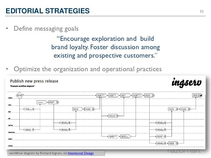 "EDITORIAL STRATEGIES                                          52• Define messaging goals                ""Encourage explora..."