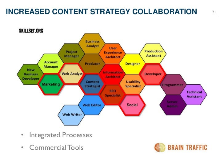 INCREASED CONTENT STRATEGY COLLABORATION   71         Marketing                            Social   • Integrated Processes...