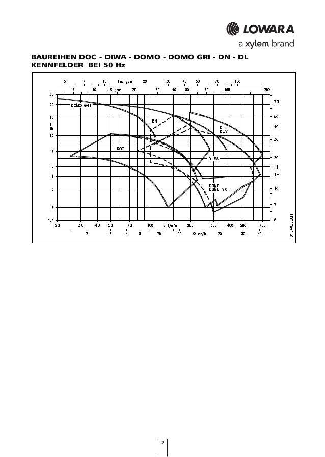 Lowara DOC Schmutzwasser-Tauchmotorpumpen