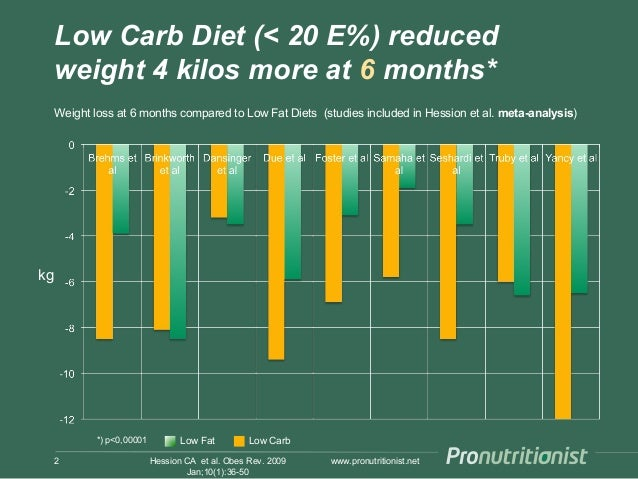 Low carb diet, effect on weight loss Slide 2