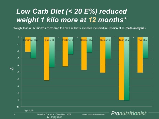 Low carb diet, effect on weight loss Slide 3
