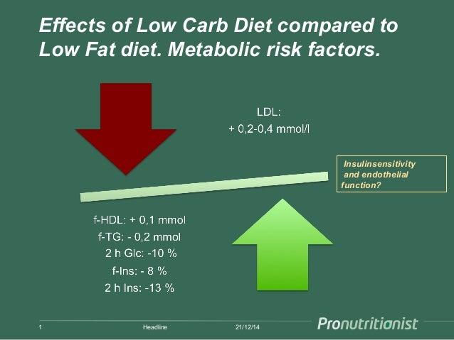 risks of a low carb diet