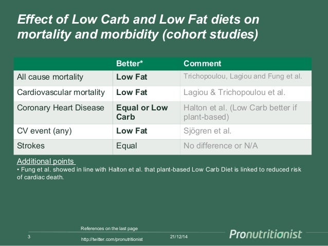 low fat or low carbohydrate diet research papers Based on decades of research, low-carb diets have been linked to benefits  low -carb diet, we begin to burn stored fat instead and experience weight loss fast.