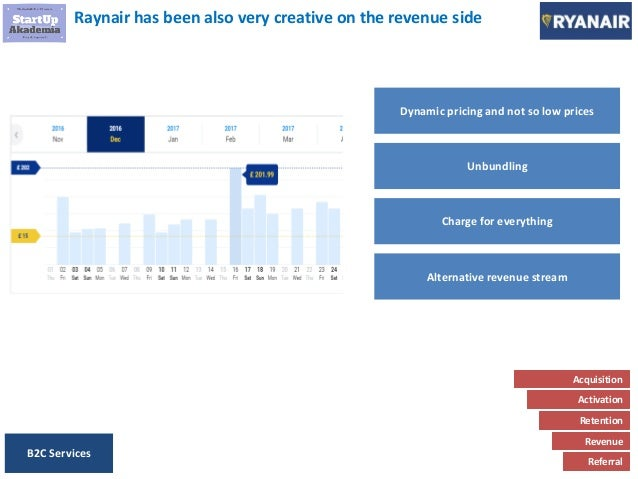 raynair business model Compare southwest business model with ryanair business model introductionthis report discusses the business model adopted by ryanair, why the model has enjoyed sustained success over longer established rivals such as british airways, and also the risks that the model entails.