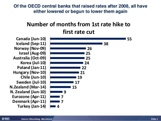 Why UK interest rates could stay lower for longer than you think Slide 2