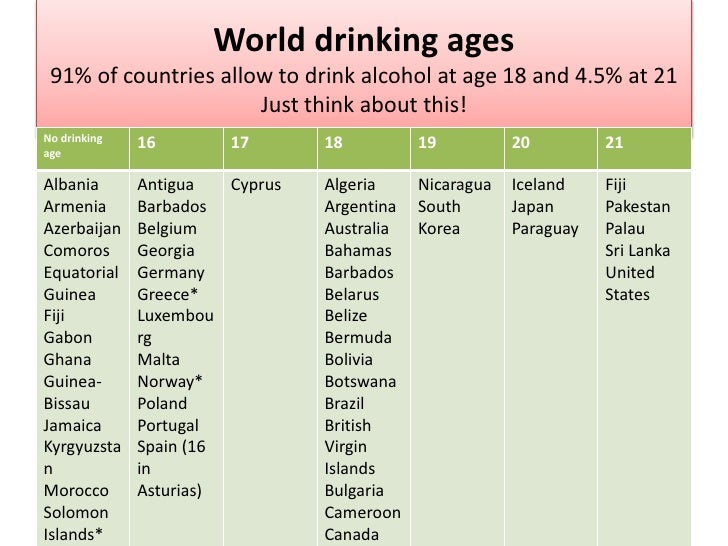 lowered drinking age The united states has the oldest minimum drinking age of any country where  alcohol consumption is legal, at 21 years in contrast, roughly.
