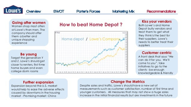 Marketing mix price case study
