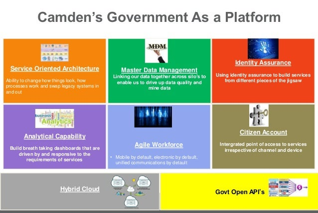 Digital Strategy And Building Government As A Platform