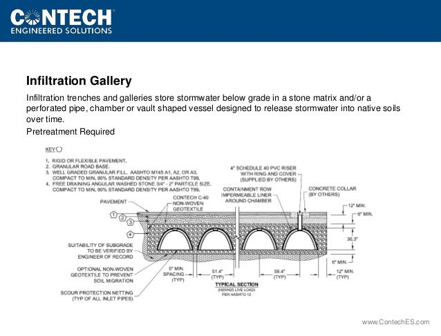 Low Impact Developement Site Planner