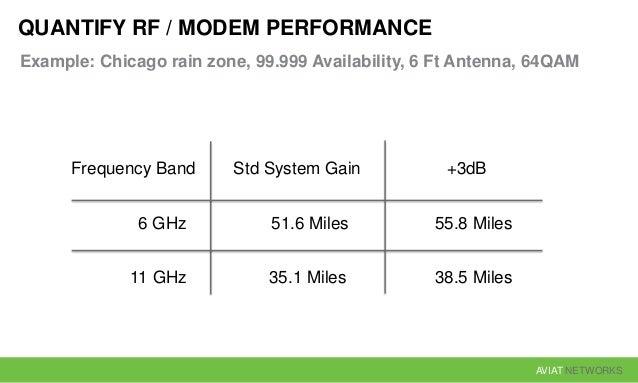 AVIAT NETWORKS QUANTIFY RF / MODEM PERFORMANCE Example: Chicago rain zone, 99.999 Availability, 6 Ft Antenna, 64QAM Freque...