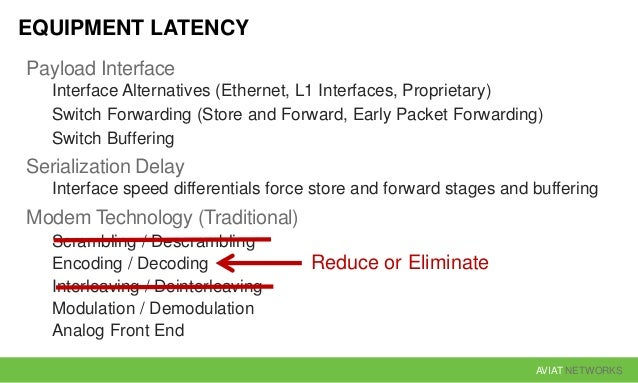 AVIAT NETWORKS EQUIPMENT LATENCY Payload Interface Interface Alternatives (Ethernet, L1 Interfaces, Proprietary) Switch Fo...
