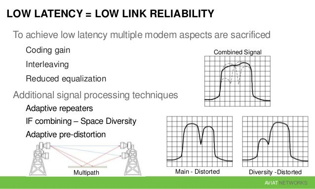 AVIAT NETWORKS LOW LATENCY = LOW LINK RELIABILITY To achieve low latency multiple modem aspects are sacrificed Coding gain...