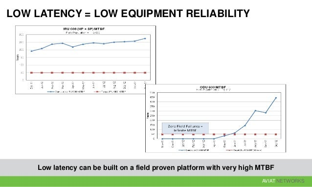 AVIAT NETWORKS LOW LATENCY = LOW EQUIPMENT RELIABILITY Low latency can be built on a field proven platform with very high ...