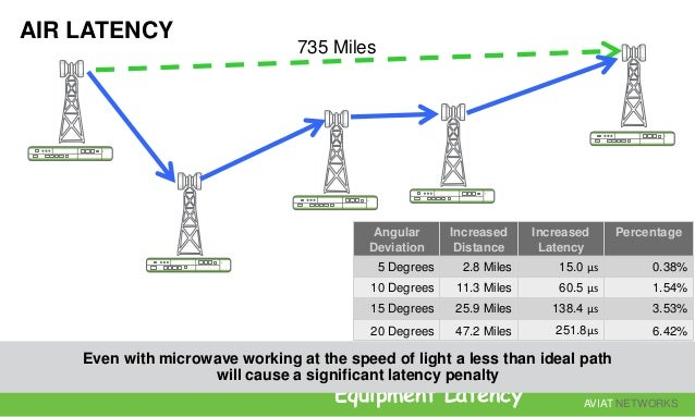 AVIAT NETWORKS Air Latency is the dominant Factor Angular deviation comes at a high cost Regulatory Availability of licens...