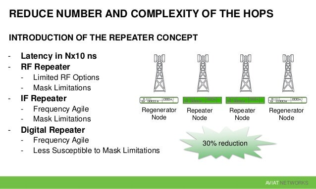 AVIAT NETWORKS REDUCE NUMBER AND COMPLEXITY OF THE HOPS INTRODUCTION OF THE REPEATER CONCEPT - Latency in Nx10 ns - RF Rep...