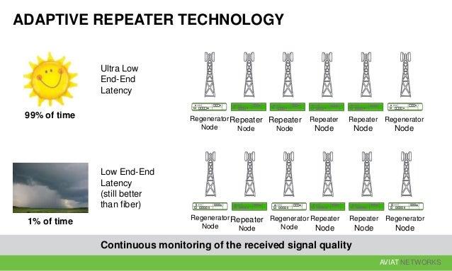 AVIAT NETWORKS Regenerator Node Repeater Node Repeater Node Regenerator Node Repeater Node Repeater Node Regenerator Node ...