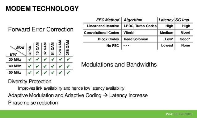AVIAT NETWORKS MODEM TECHNOLOGY Forward Error Correction Modulations and Bandwidths Diversity Protection Improves link ava...