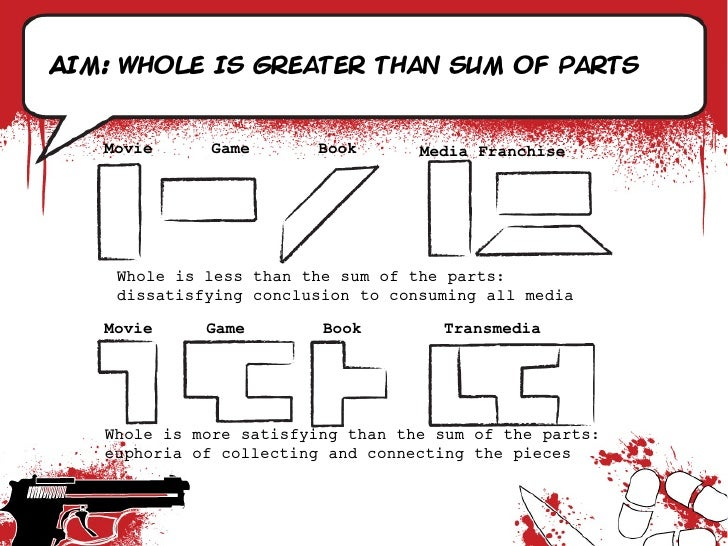 Aim: Whole is greater than sum of parts      Movie      Game       Book      Media Franchise         Whole is less than th...