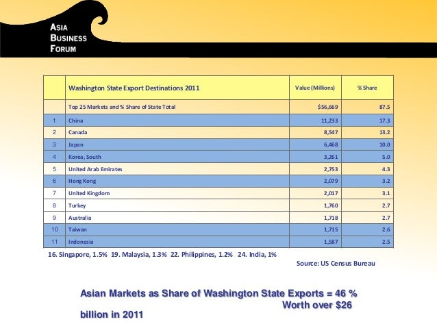 Washington State Export Destinations 2011 Value (Millions) % Share Top 25 Markets and % Share of State Total $56,669 87.5 ...