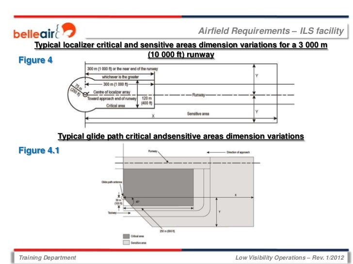 Airfield Requirements – ILS facility     Typical localizer critical and sensitive areas dimension variations for a 3 000 m...