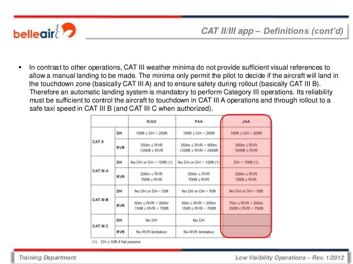 CAT II/III app – Definitions (cont'd)   In contrast to other operations, CAT III weather minima do not provide sufficient...