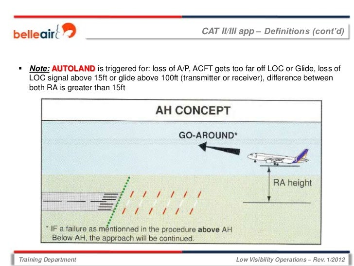 CAT II/III app – Definitions (cont'd) Note: AUTOLAND is triggered for: loss of A/P, ACFT gets too far off LOC or Glide, l...