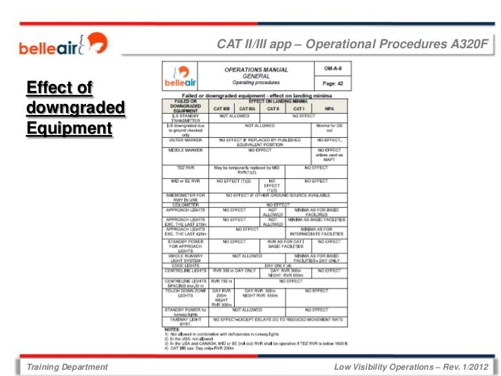 CAT II/III app – Operational Procedures A320FEffect ofdowngradedEquipmentTraining Department                      Low Visi...