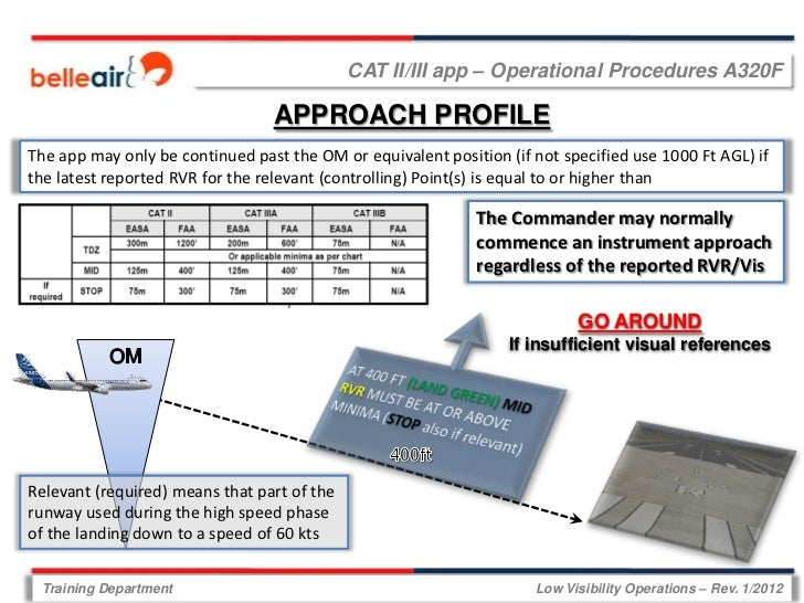 CAT II/III app – Operational Procedures A320F                                 APPROACH PROFILEThe app may only be continue...