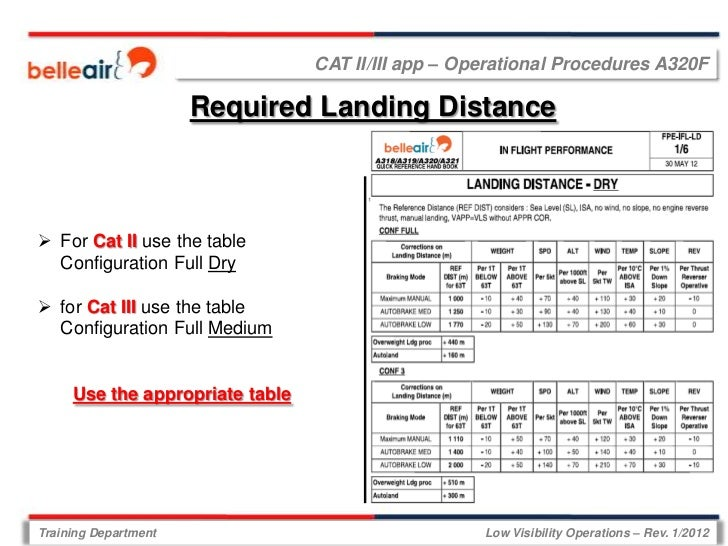 CAT II/III app – Operational Procedures A320F                      Required Landing Distance For Cat II use the table  Co...