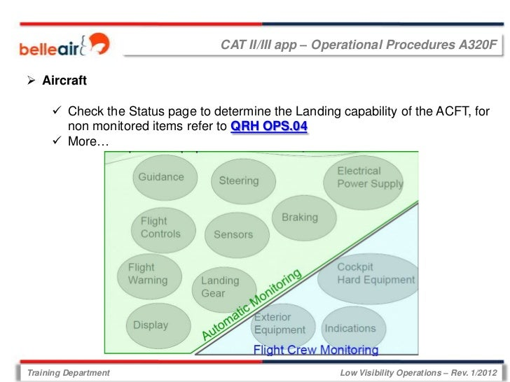 CAT II/III app – Operational Procedures A320F Aircraft      Check the Status page to determine the Landing capability of...