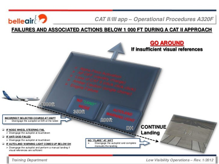 CAT II/III app – Operational Procedures A320F        FAILURES AND ASSOCIATED ACTIONS BELOW 1 000 FT DURING A CAT II APPROA...