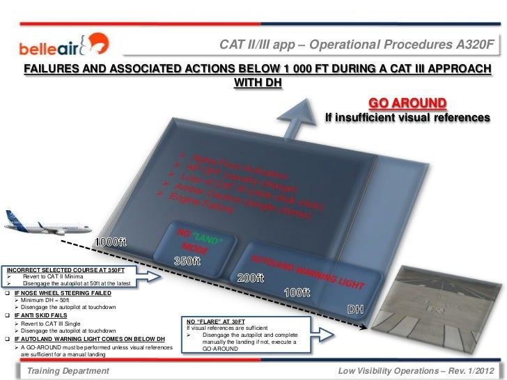 CAT II/III app – Operational Procedures A320F      FAILURES AND ASSOCIATED ACTIONS BELOW 1 000 FT DURING A CAT III APPROAC...