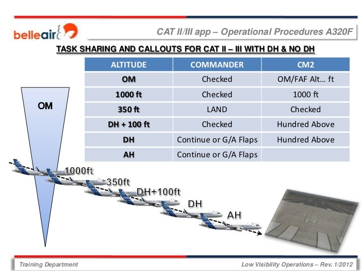 CAT II/III app – Operational Procedures A320F            TASK SHARING AND CALLOUTS FOR CAT II – III WITH DH & NO DH       ...