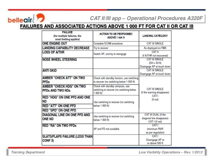 CAT II/III app – Operational Procedures A320F     FAILURES AND ASSOCIATED ACTIONS ABOVE 1 000 FT FOR CAT II OR CAT IIITrai...