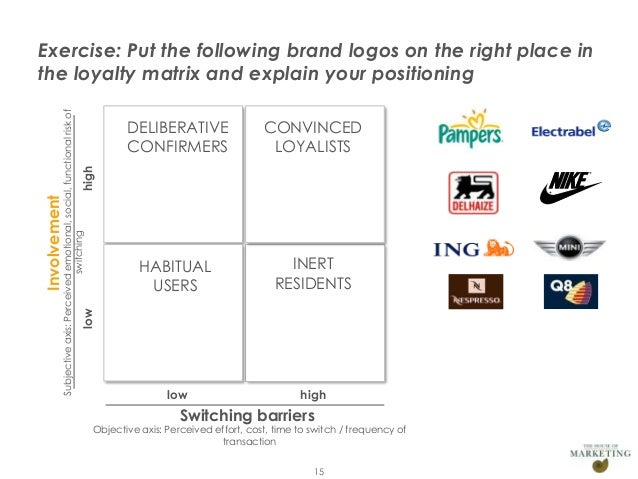 brand loyalty matrix Loyalty bonus and registered shares  matrix is one of the leading american professional brand worldwide matrix was founded in 1980 by the american husband and.