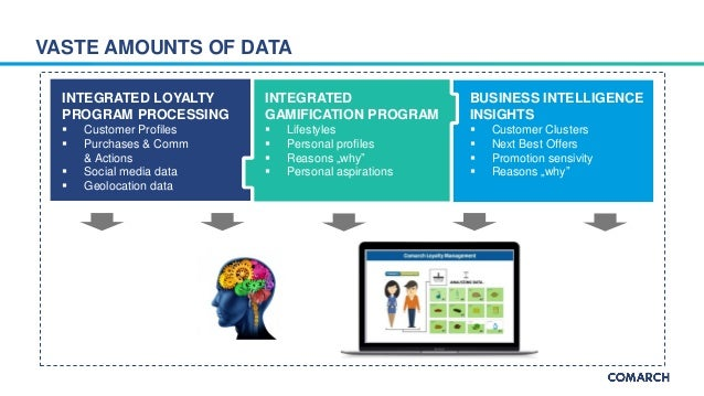 How to use collected data in the multi-channel approach? Slide 3